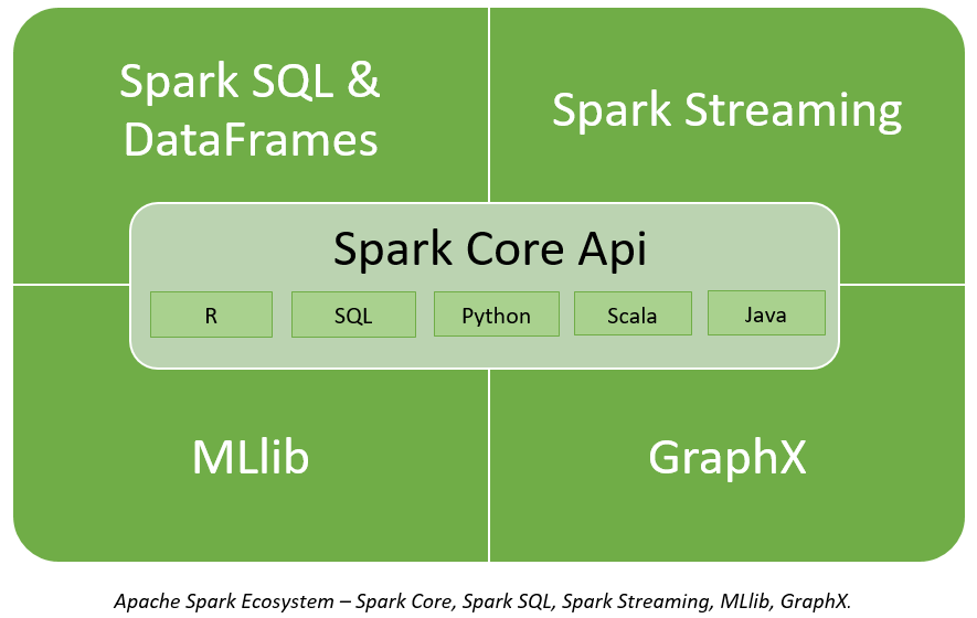 Apache Spark in Big Data and Data Science Ecosystem - Folio3 AI